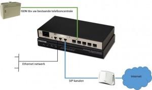 ISDN Voip gateway