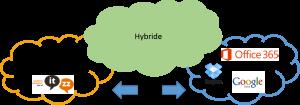 3 soort cloud oplossingen